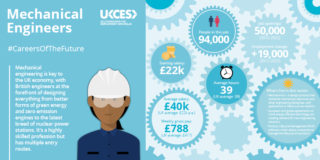 10 Great Career Infographics By Ukces
